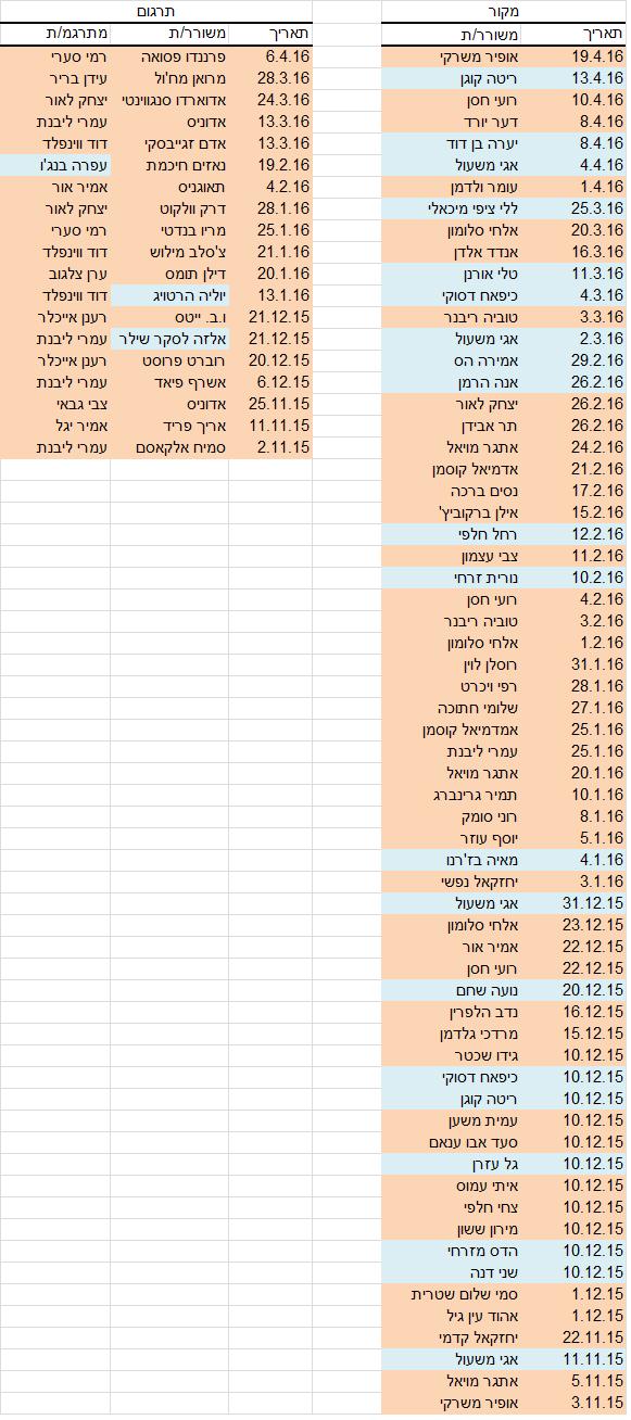 טבלה ציפר אפריל 2016.png מתוקן עפרה