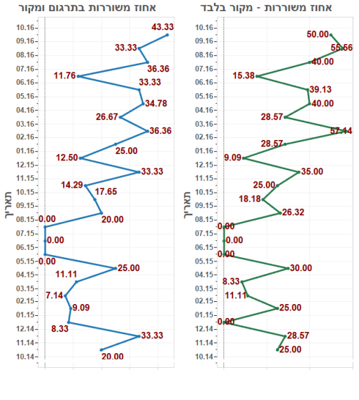 %d7%90%d7%97%d7%95%d7%96-%d7%9e%d7%a9%d7%95%d7%a8%d7%a8%d7%aa%d7%9e%d7%9b%d7%9c-%d7%94%d7%a4%d7%a8%d7%a1%d7%95%d7%9e%d7%99%d7%9d-%d7%95%d7%92%d7%9d-%d7%aa%d7%a8%d7%92%d7%95%d7%9d-%d7%95%d7%9e%d7%a7